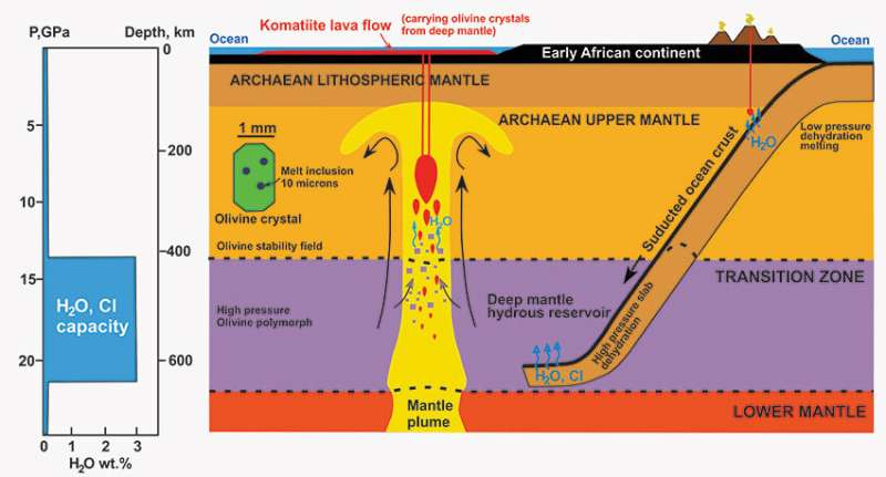 Ancient drop of water rewrites Earth's history
