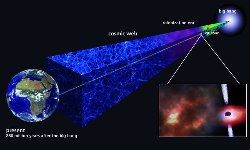 **Ancient gas cloud shows that the first stars must have formed very quickly