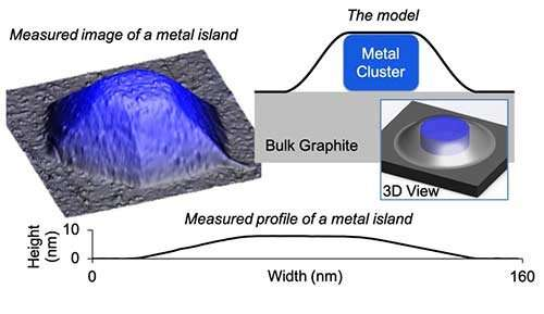 A new model predicts squeezed nanocrystal shape when blanketed under graphene