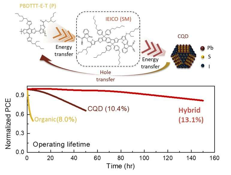 A new type of hybrid colloidal quantum dot/organic solar cells