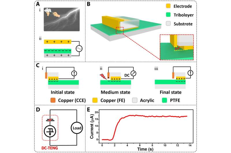 **A next-generation triboelectric nanogenerator (TENG) to realize constant current from electrostatic breakdown