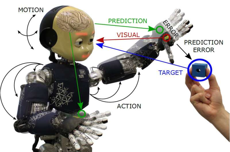 Applying active inference body perception to a humanoid robot