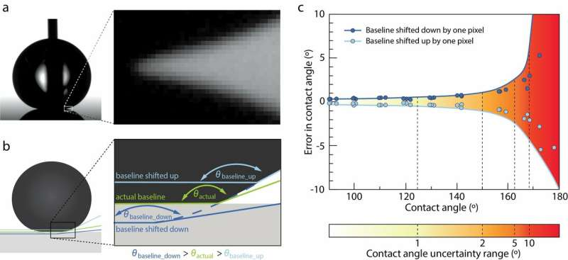 Are we at the limits of measuring water-repellent surfaces
