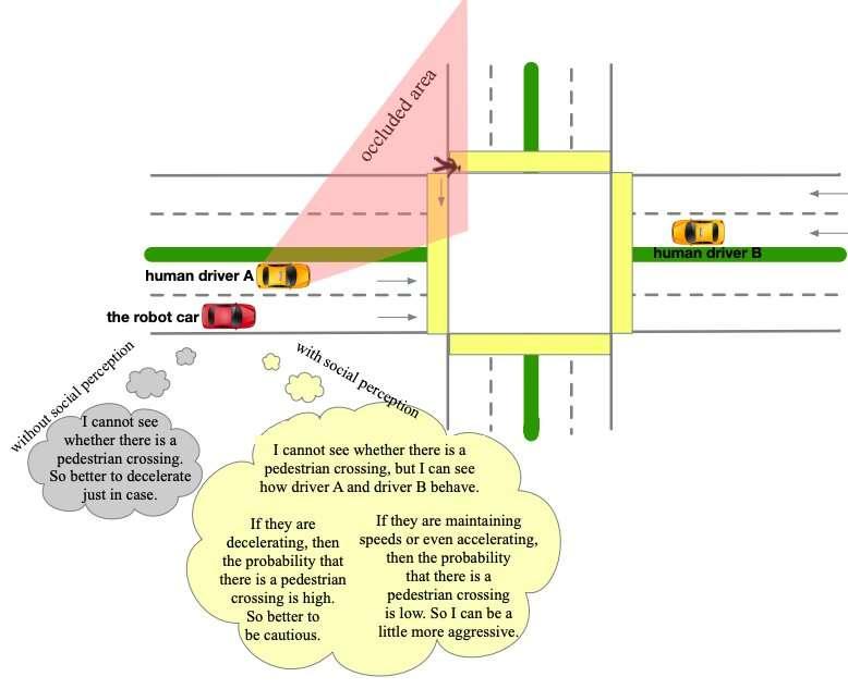 A social perception scheme for behavior planning of autonomous cars