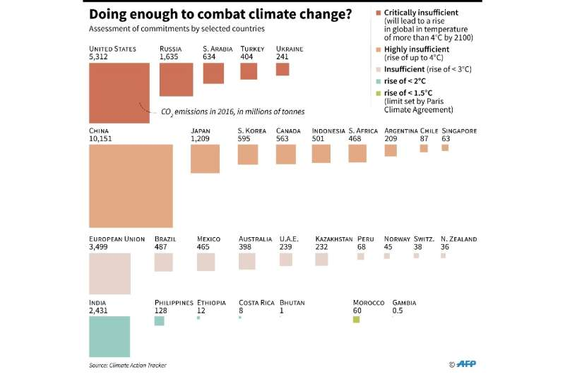 Assessment of selected countries' efforts to reduce CO2 emissions and prevent dangerous climate change