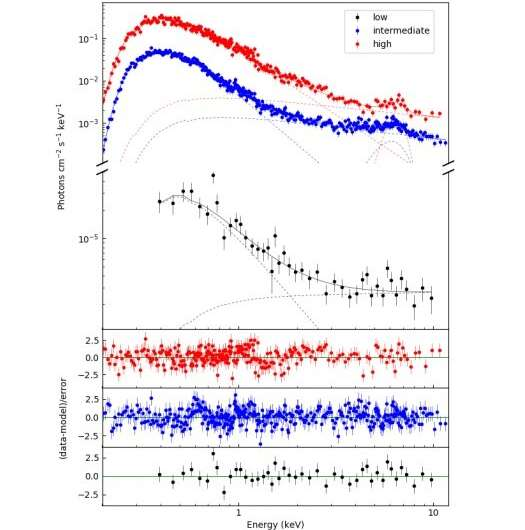 **Astronomers observe the awakening of a Be/X-ray binary