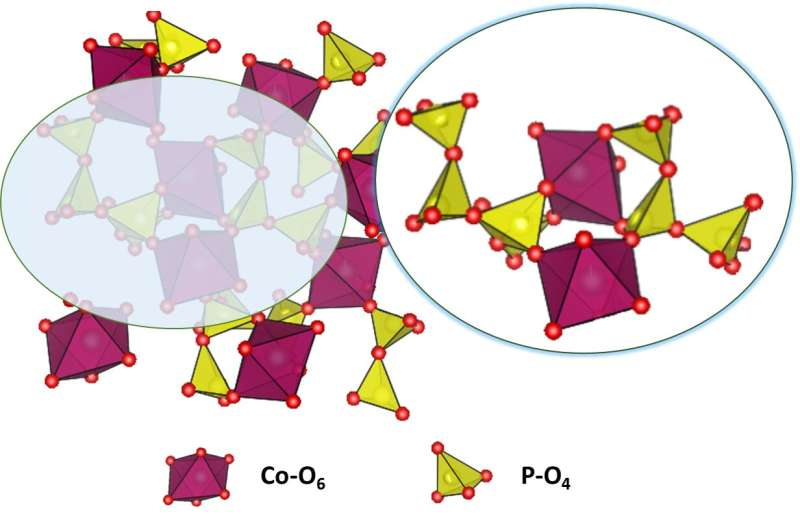 A superior, low-cost catalyst for water-splitting