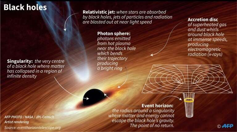 At its center, the mass of a black hole is compressed into a single, zero-dimensional point.The distance between this so-called