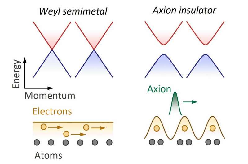 Axion particle spotted in solid-state crystal