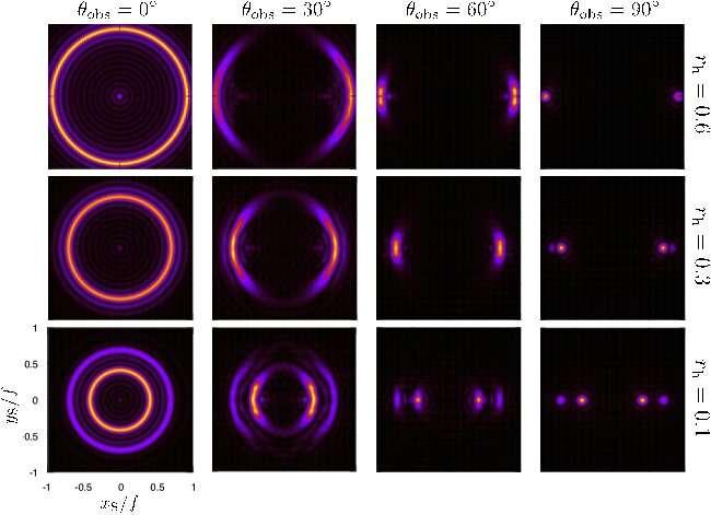 Black hole holograms