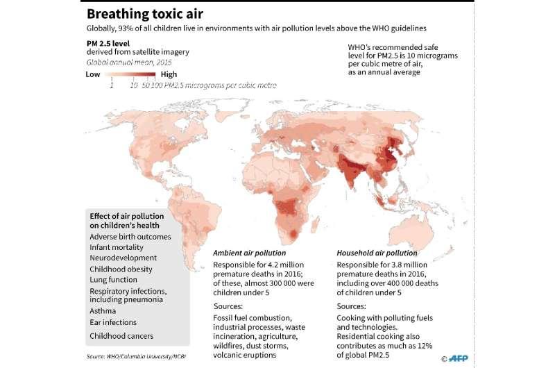 Breathing toxic air