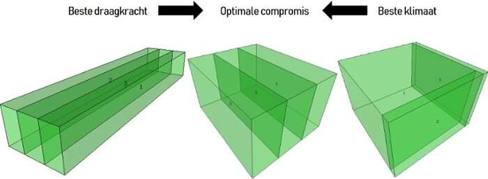 Building with algorithms: looking for the optimal design