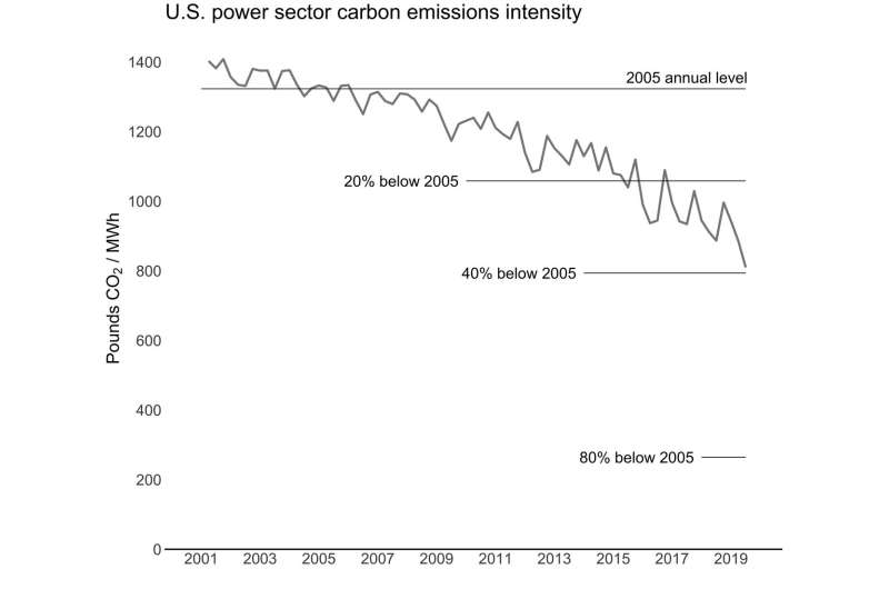 Carbon intensity of power sector down in 2019