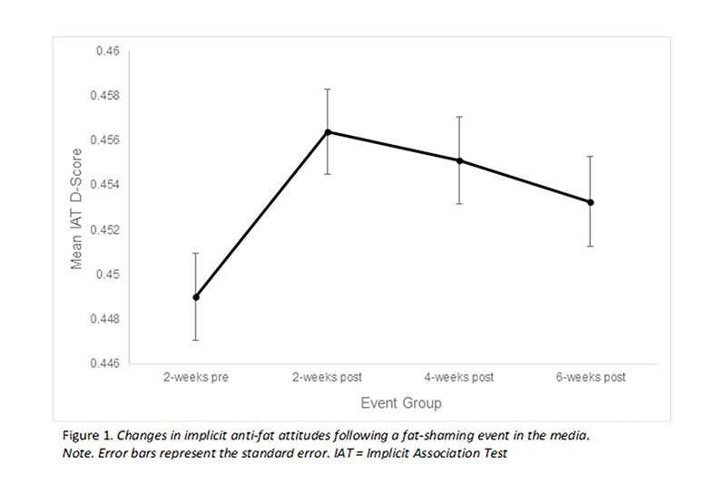 Celebrity fat shaming has ripple effects on women's implicit anti-fat attitudes