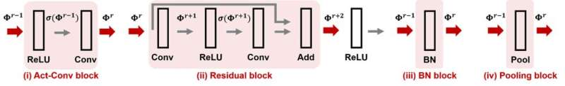 Certifying attack resistance of convolutional neural networks
