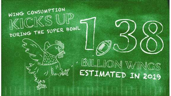 Chicken wing consumption Super Bowl Sunday expected to spike production, prices