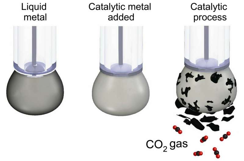 Climate rewind: Scientists turn carbon dioxide back into coal