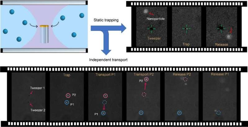 Colloidal nanotweezers are new tool for advanced particle manipulation
