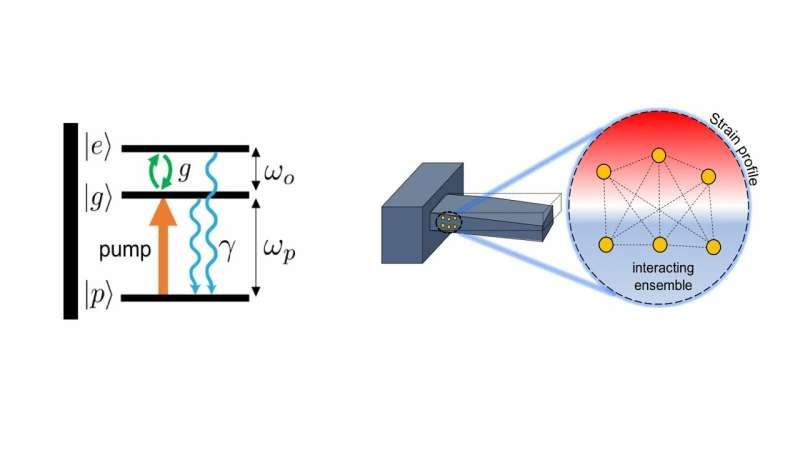 Cooperativity and entanglement pave way for ground-state cooling using nitrogen vacancy centers