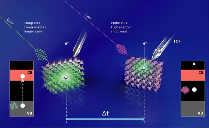 Copper oxide photocathodes: laser experiment reveals location of efficiency loss