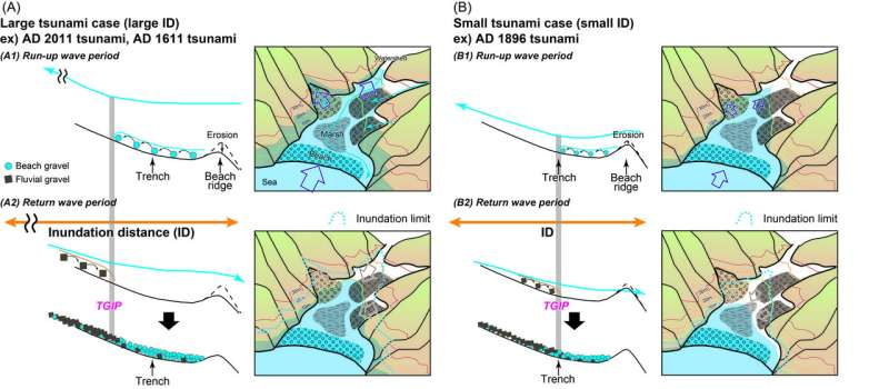 Deducing the scale of tsunamis from the 'roundness' of deposited gravel