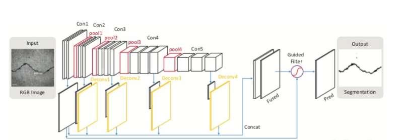 **DeepCrack: a new hierarchical CNN-based method for crack segmentation