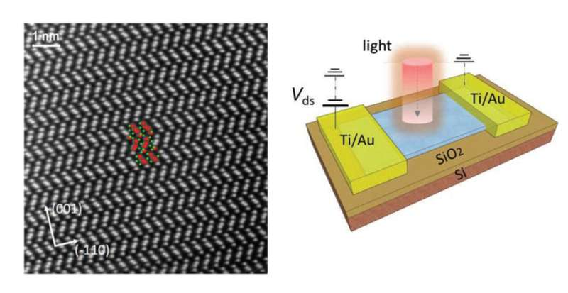 Defects enable RoHS-compliant, high-performance infrared photodetectors