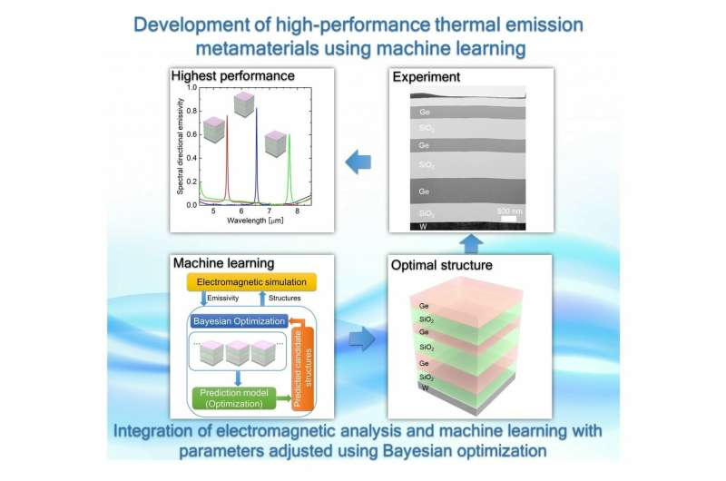 Design and validation of world-class multilayered thermal emitter using machine learning