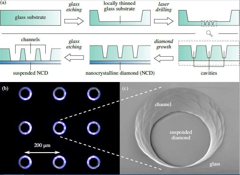 Diamonds are forever—new foundation for nanostructures