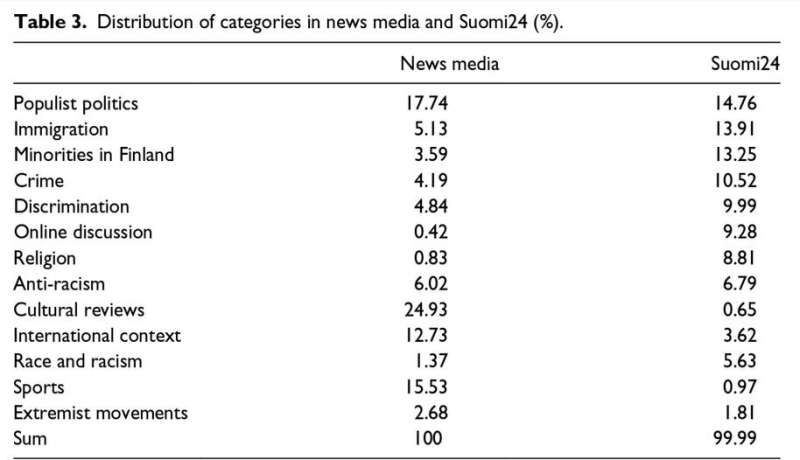 Discussions about racism strongly differ in the Finnish news media and discussion forums