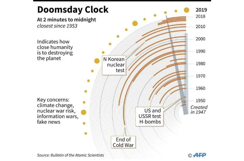 Doomsday Clock at 2 minutes to midnight