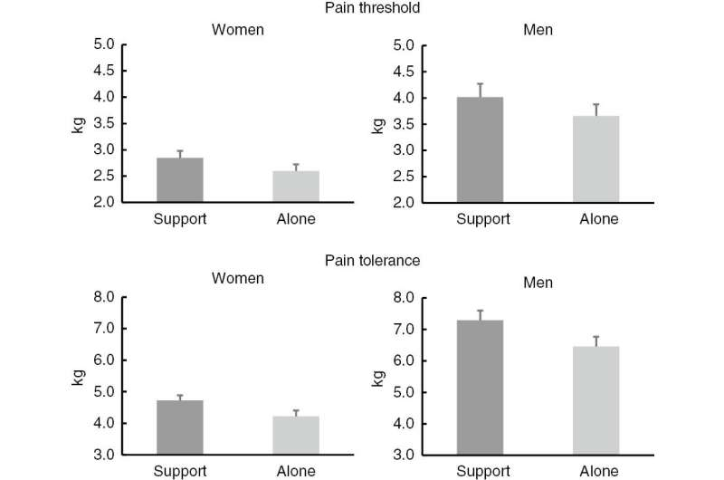 Do single people suffer more?  The mere presence of a partner may reduce pain