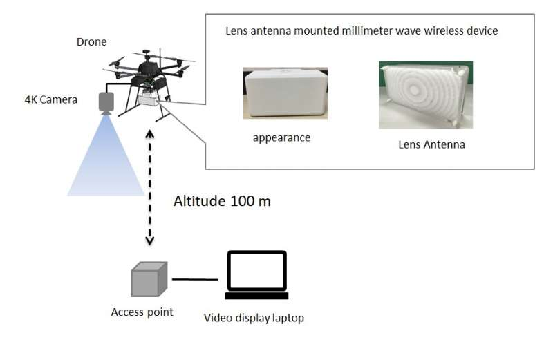 Drone transmits uncompressed 4K video in real time using millimeter wave tech