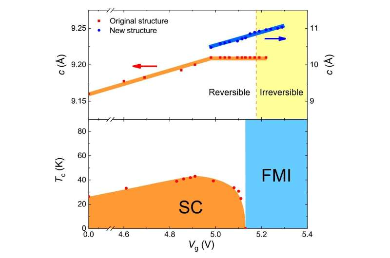 Electric-field-controlled superconductor-ferromagnetic insulator transition
