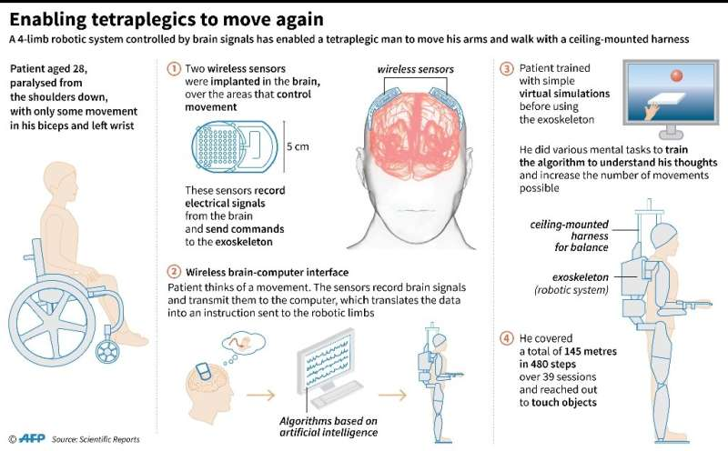 Enabling tetraplegics to move again