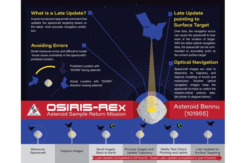Engineers pull off daring rescue of OSIRIS-REx asteroid mission