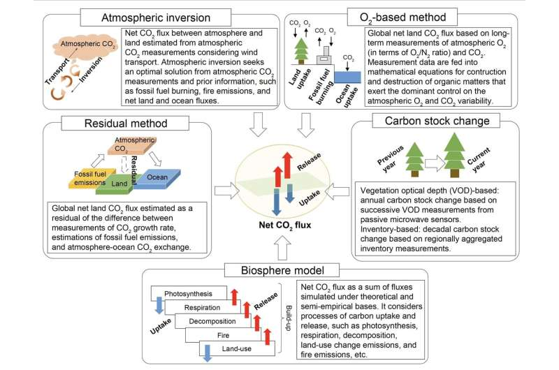 Estimates of ecosystem carbon mitigation improved towards the goal of the Paris agreement