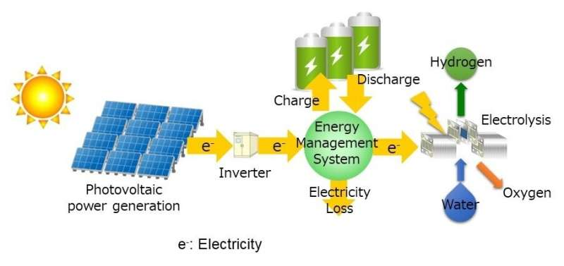Estimation of technology level required for low-cost renewable hydrogen production