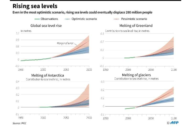 Even if global warming is capped at 2C, oceans will eventually rise enough to submerging areas home to 280 million people today,