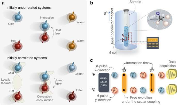 Experiment reverses the direction of heat flow