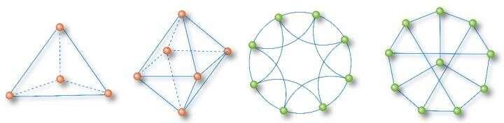 Exploring deeper understanding and better description of networks