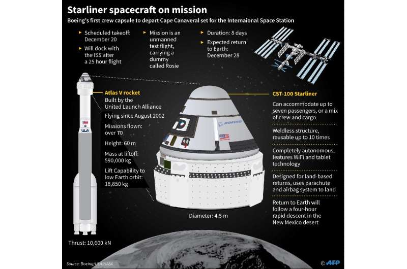 Factfile on Boeing Starliner spacecraft