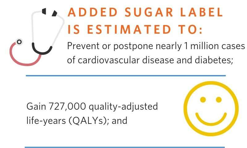FDA added sugar label could be a cost-effective way to improve health, generate savings