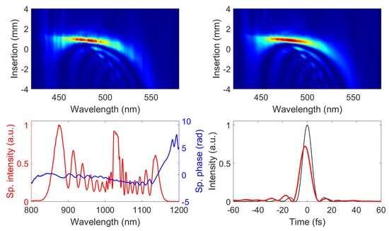 Few-cycle pulses break the 300 W barrier
