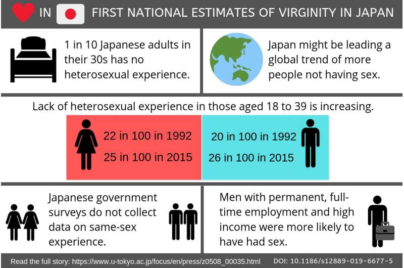First national estimates of virginity in Japan: 1 in 10 adults in their 30s remains a virgin