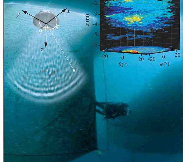 Fish scattering sound waves has impact on aquaculture