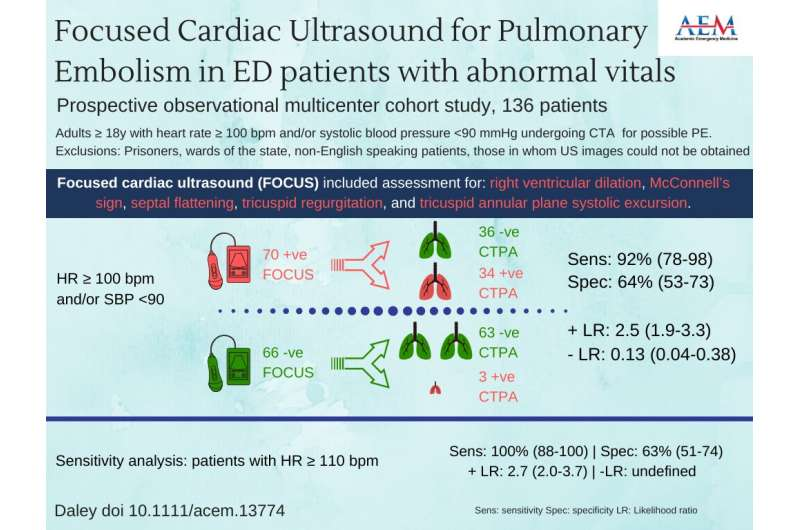 FOCUS may lower PE diagnosis in ED patients with suspected PE and abnormal vitals