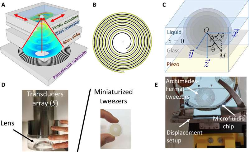 Folding an acoustic vortex on a flat holographic transducer to form miniaturized selective acoustic tweezers