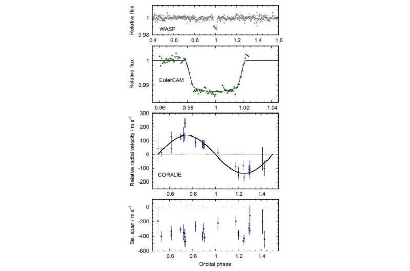 """Four new """"hot Jupiters"""" discovered"""