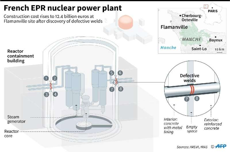 French EPR nuclear power plant